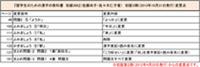 留学生のための漢字の教科書初級300第3刷変更点.jpg